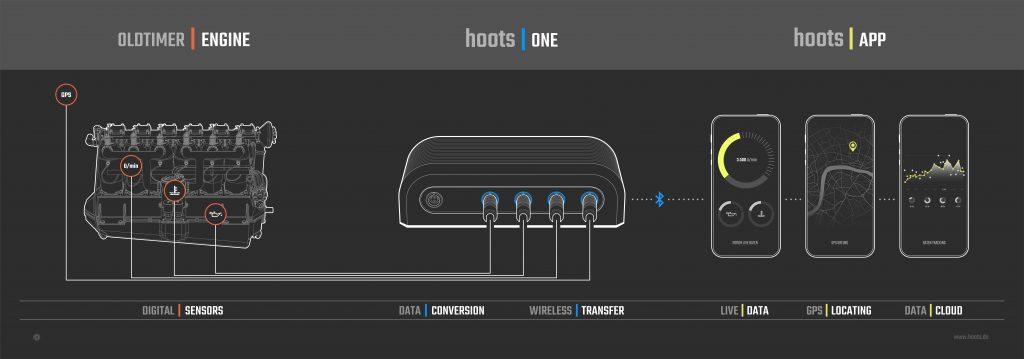 hoots | one : Das Sensorsystem für ihren Oldtimer